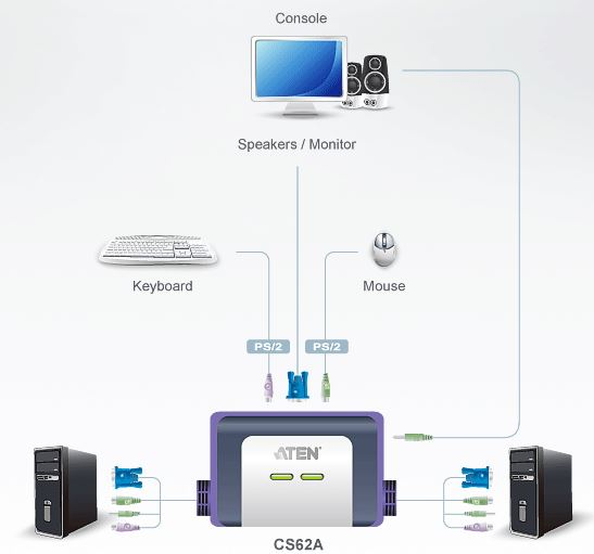 cs62a-aten-kvm-switch-2-port-ps-2-vga-grafik-tonuebertragung-diagramm