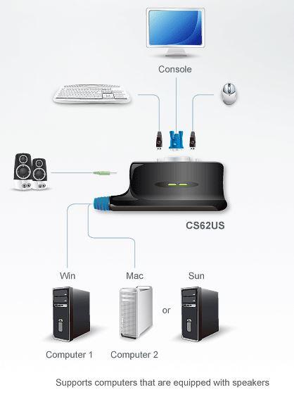 cs62us-aten-usb-kvm-switch-vga-grafik-diagramm