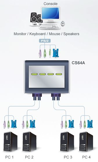 cs64a-aten-kvm-switch-4-port-ps-2-vga-grafik-und-tonuebertragung-diagramm