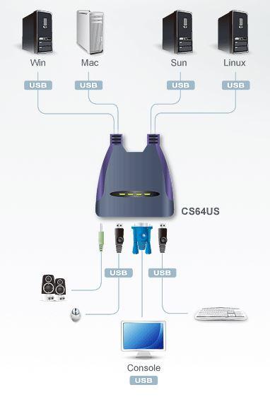 cs64us-aten-usb-kvm-switch-vga-grafik-tonuebertragung-diagramm