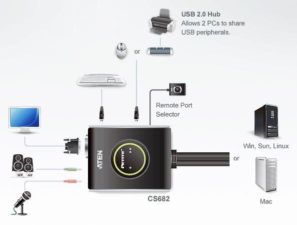 cs682-aten-usb-kvm-switch-dvi-tonuebertragung-diagramm