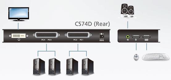 cs74d-aten-usb-kvm-switch-4-port-dvi-grafik-tonuebertragung-diagramm