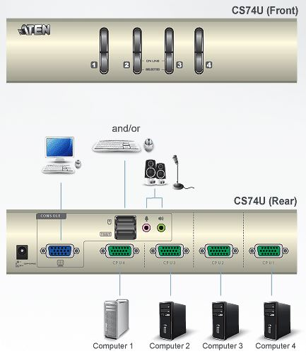cs74u-aten-4-port-usb-kvm-switch-vga-grafik-tonuebertragung-diagramm