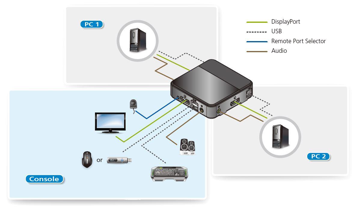 Diagramm zur Anwendung des CS782DP KVM Switches von Aten.