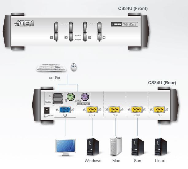 cs84u-aten-4-port-kvm-switch-usb-oder-ps-2-vga-grafik-diagramm