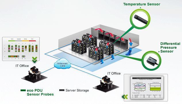 eco-sensoren-Aten-Energieverwaltungssoftware-diagramm