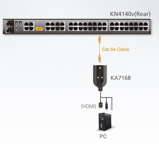 ka7168-aten-hdmi-usb-kvm-adapterkabel-smart-card-reader-diagramm