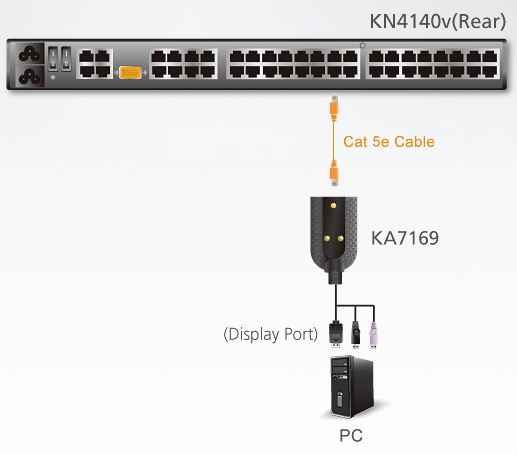 ka7169-aten-displayport-usb-kvm-adaper-smart-card-erweiterung-diagramm