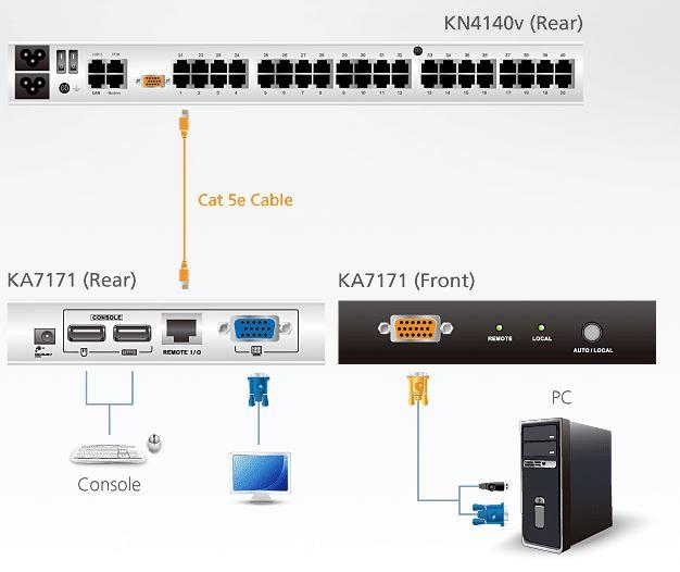 ka7171-aten-usb-ps-2-kvm-adapter-mit-konsolenanschluss-diagramm