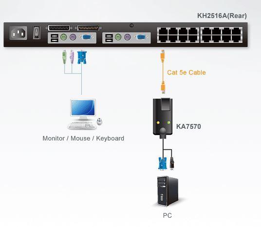 ka7570-aten-vga-auf-kvm-adapterkabel-usb-diagramm