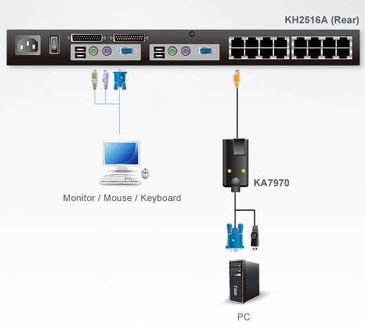 ka7970-aten-usb-auf-kvm-adapterkabel-vga-grafik-kat-5e-diagramm