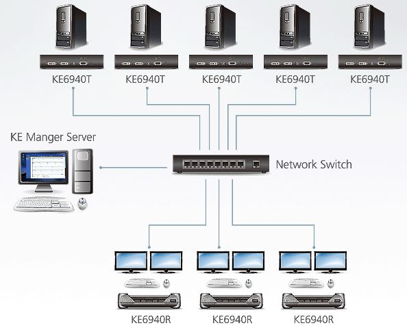 ke6940-aten-kvm-over-ip-extender-dual-view-dvi-usb-kat-5e-diagramm