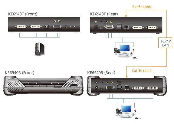 ke6940-aten-kvm-over-ip-extender-dual-view-dvi-usb-kat-5e4