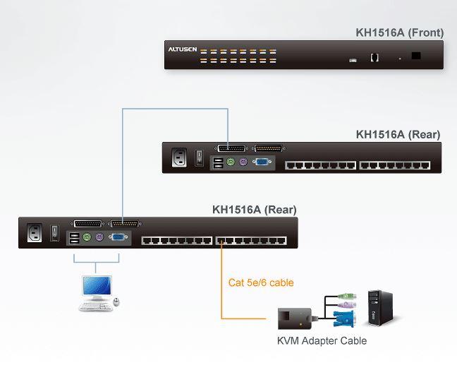 kh1516a-aten-kvm-switch-cat5-16-port-diagramm
