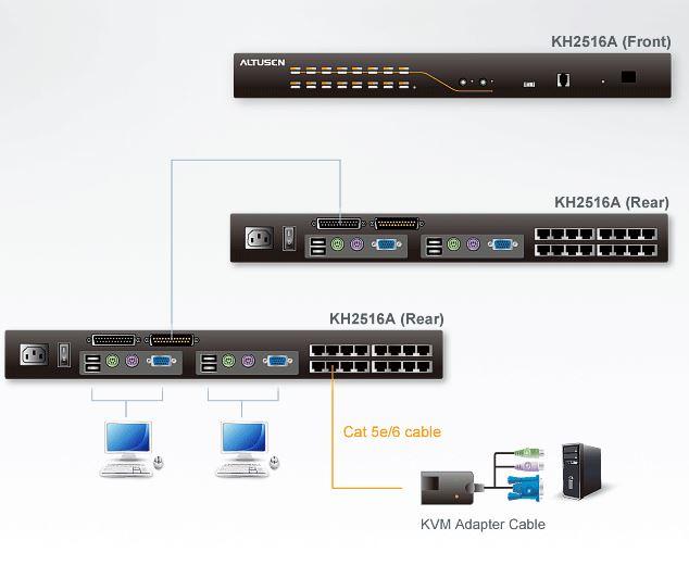 kh2516a-aten-matrix-kvm-switch-2-konsolen-16-ports-diagramm