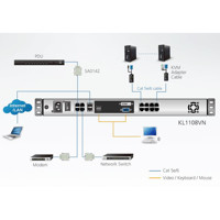 Diagramm zur Anwendung des KL1108VN 8 Port KVM over IP Switches von Aten.