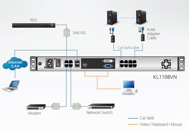 Diagramm zur Anwendung des KL1108VN KVM over IP Switches mit Bildschirm von Aten.
