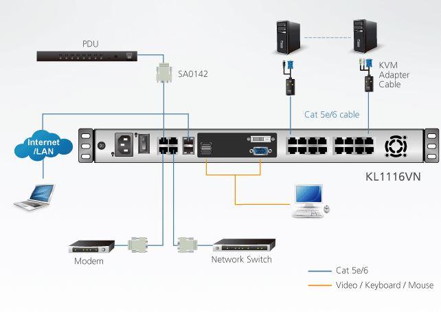 Diagramm zur Anwendung der KL1116VN Konsole mit KVM over IP Switch von Aten.
