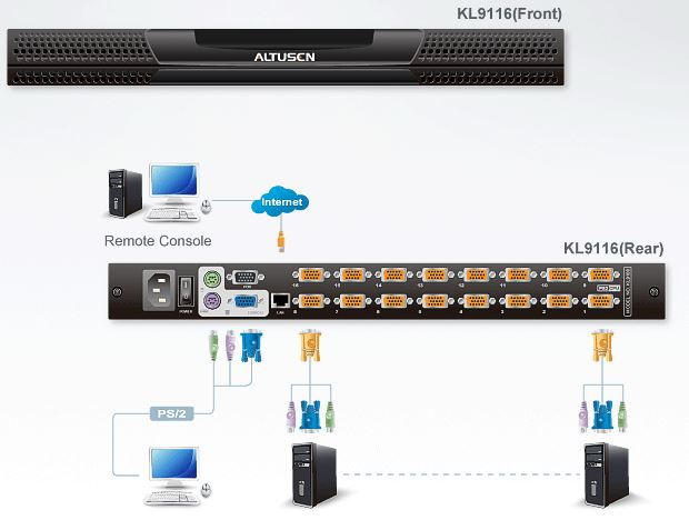 kl9116-aten-kvm-switch-over-ip-lcd-bildschirm-16-port-diagramm