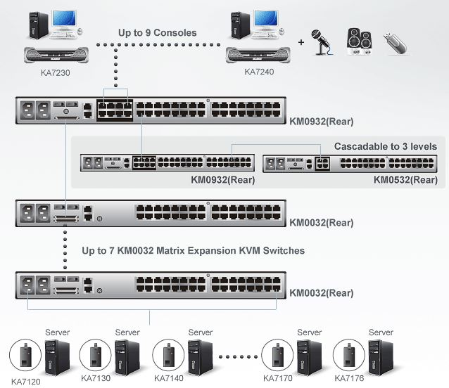 km0032-aten-matrix-kvm-switch-erweiterung-32-ports-audio-virtuelle-datentraeger-diagramm