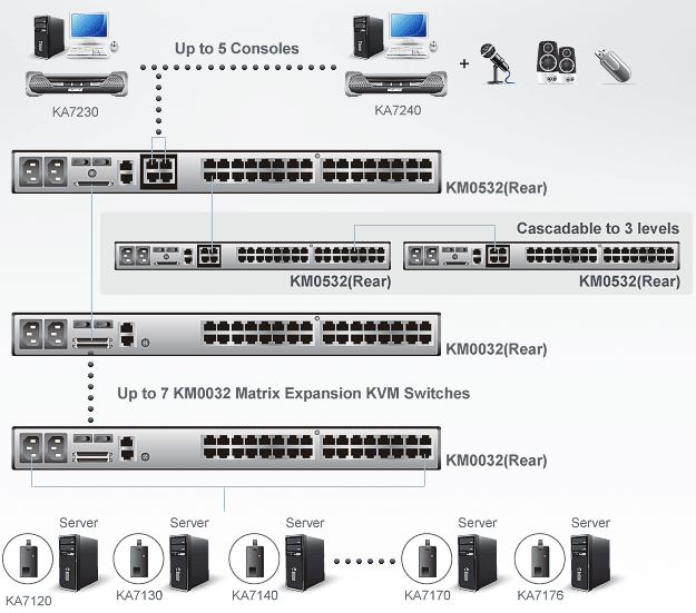 km0532-aten-matrix-kvm-switch-5-konsolen-32-ports-diagramm