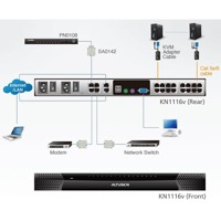 Diagramm zur Anwendung des KN1116v 16 Port KVM over IP Switches von Aten.