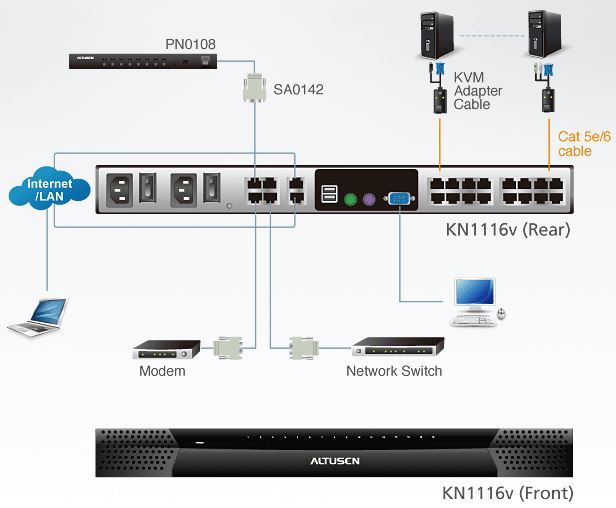 kn1116v-aten-kvm-over-ip-switch-16-port-2-bussysteme-audio-virtuelle-datentraeger-diagramm