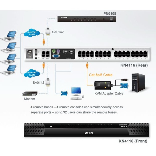 kn4116-aten-kvm-over-ip-switch-16-ports-5-bussysteme-diagramm-b23v2