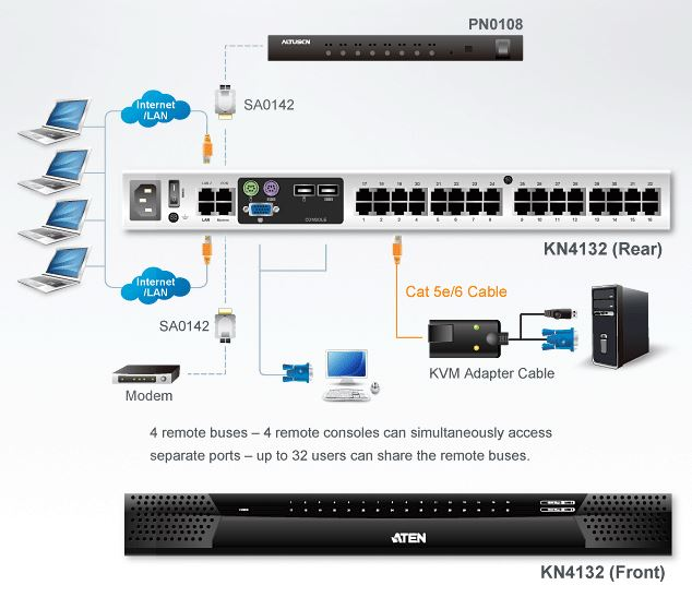 kn4132-aten-kvm-switch-over-ip-32-ports-5-bussysteme-diagramm