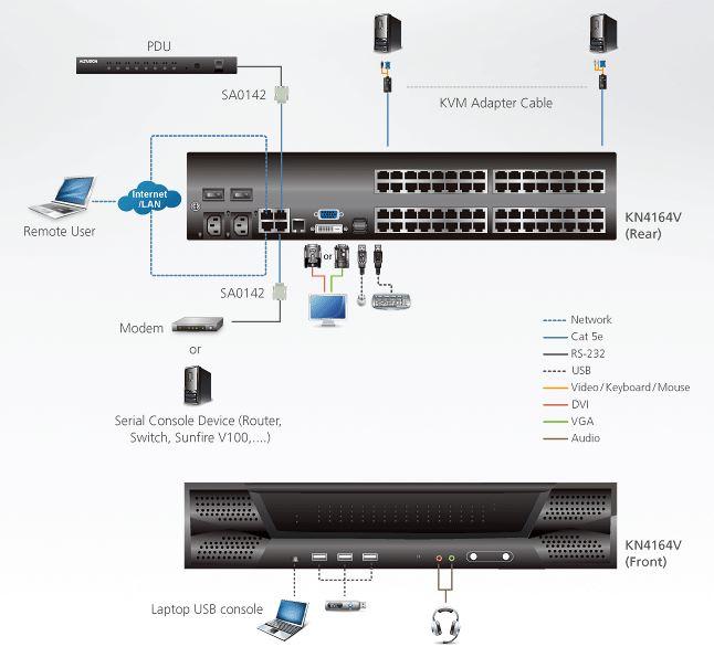 Diagramm zur Anwendung des KN4164V KVM over IP Switches von Aten.