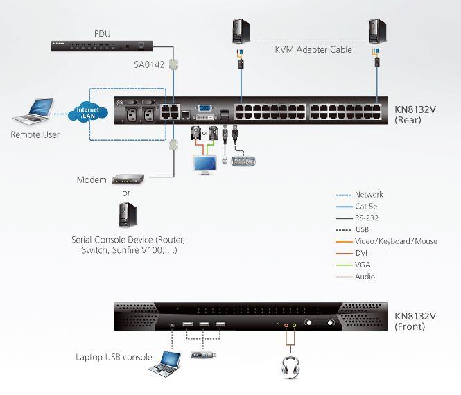 Diagramm zur Anwendung des KN8132V KVM over IP Switches von Aten.