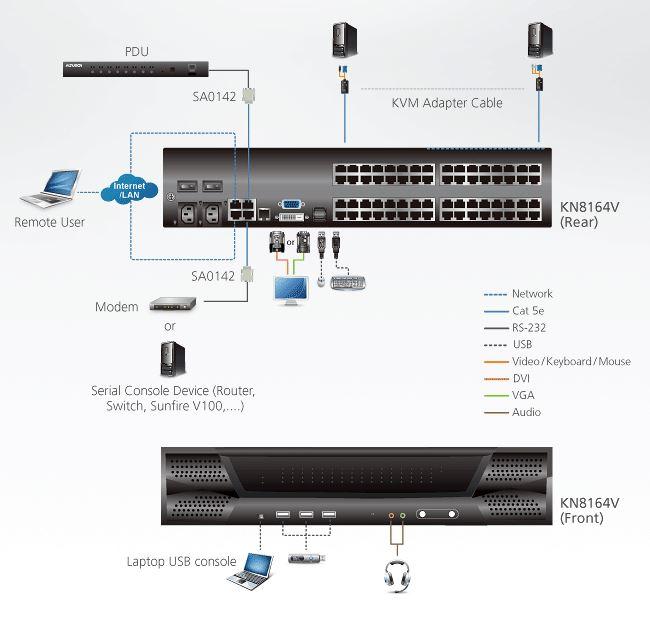 Diagramm zur Anwendung des KN8164V KVM over IP Switches von Aten.