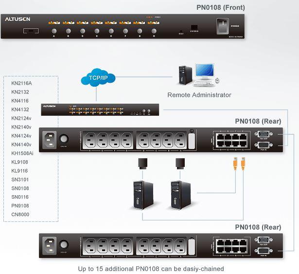 pn0108-aten-schaltbare-pdu-mit-8-ports-diagramm
