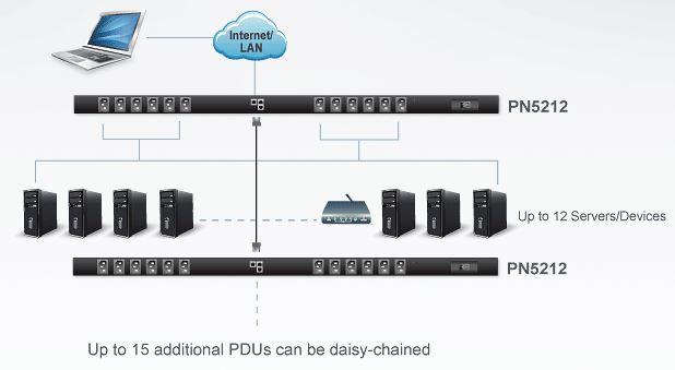 pn5212-aten-0u-pdu-12-schaltbare-c13-ports-diagramm
