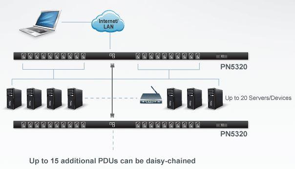 pn5320-aten-schaltbare-20-port-pdu-mit-energiemessung-diagramm