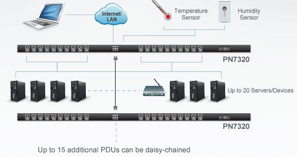 pn7320-aten-intelligente-pdu-20-schaltbare-ports-energiemessung-port-ebene-diagramm