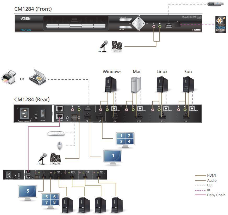 CM1284 USB HDMI Multiviewer von Aten Daisy Chain