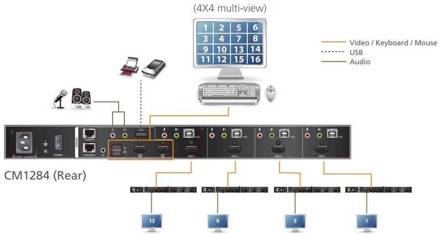 CM1284 USB HDMI Multiviewer von Aten Kaskadierung