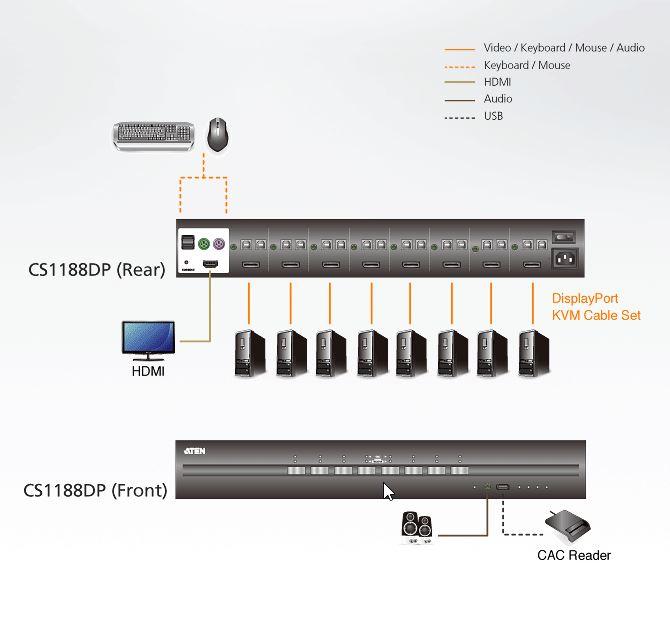 CS1188DP Aten 8-Port USB DisplayPort PSS PP v3.0 Secure KVM Switch