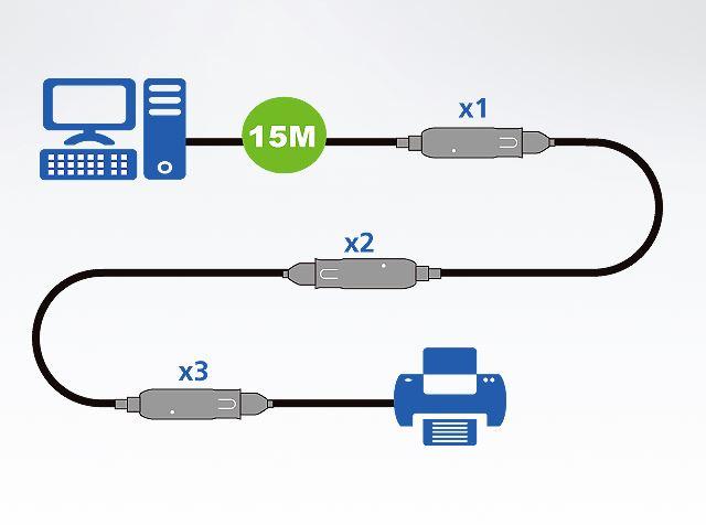 UE3315 Aten 15 m USB3.1 Gen1 Verlängerungskabel