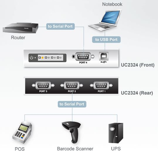 uc2324-aten-usb-hub-konverter-rs-232-4-port-diagramm
