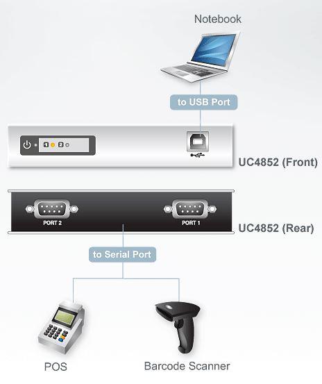 uc4852-aten-usb-hub-konverter-rs-422-485-2-ports-diagramm