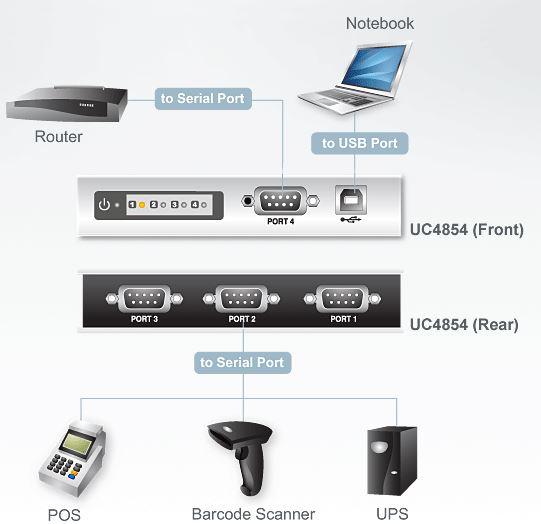 uc4854-aten-usb-hub-konverter-rs-422-485-4-ports-diagramm
