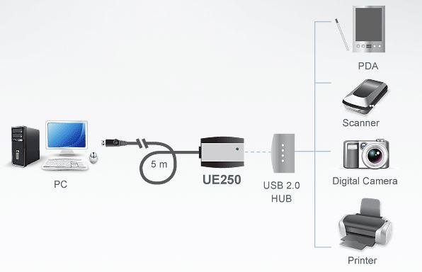 ue250-aten-usb-2-0-5m-verlaengerung-diagramm