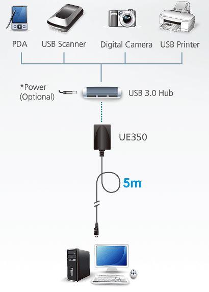 ue350-aten-usb-3-0-verl-ngerung-5m-diagramm