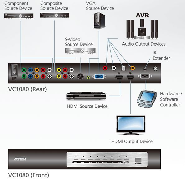 vc1080-aten-audio-video-auf-hdmi-universal-switch-skaliereinheit-diagramm