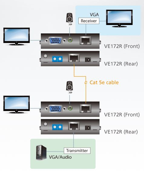 ve172r-aten-audio-video-empfaenger-kaskadierbar-diagramm