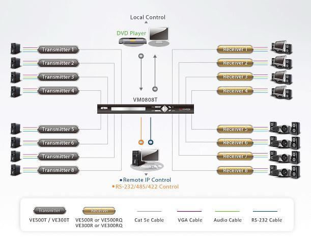ve300rq-aten-vga-verlaengerung-empfaenger-diagramm