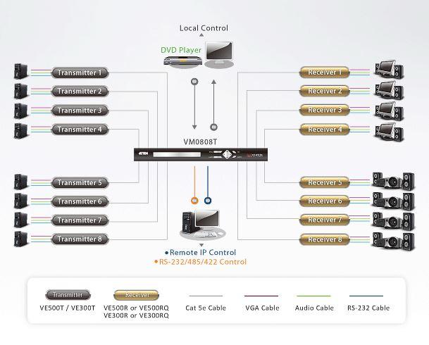ve500rq-aten-vga-verlaengerung-rs232-signalkompensation-empfaenger-diagramm