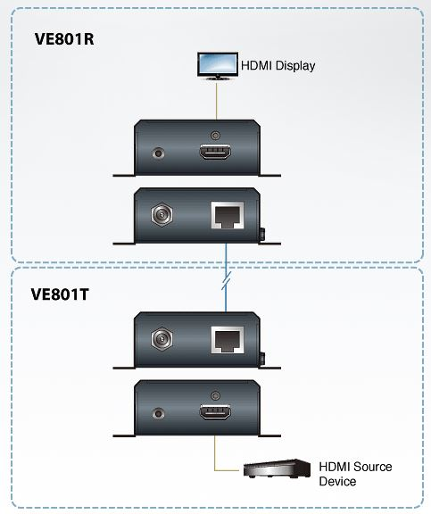 ve801-aten-hdmi-hdbaset-video-verlaengerung-catx-70m-diagramm